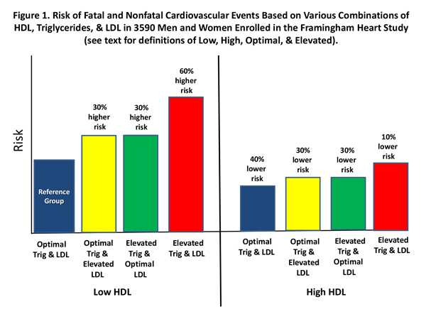 Framingham Heart Study shows that HDL Cholesterol Levels should not ...