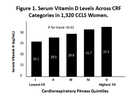 Vitamin D Levels, Cardiorespiratory Fitness, and Adiposity