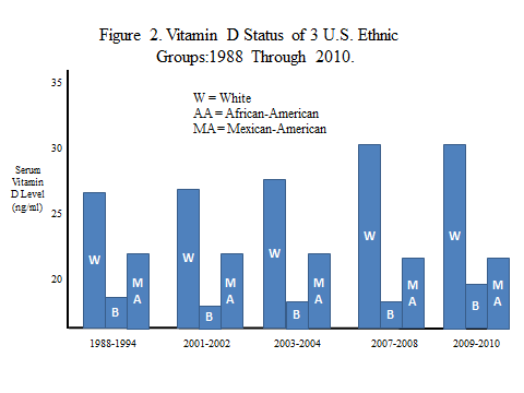 Vitamin D Levels in the U S  Population are Getting a Little